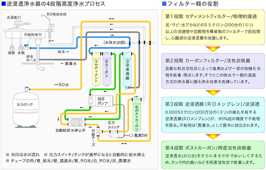 4段階高度浄水プロセス